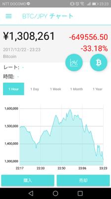ビットコイン暴落